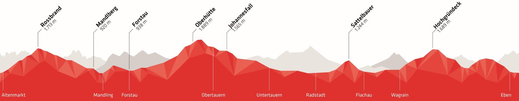 Höhenprofil mit Orten des Stoneman Taurista MTB Trails von Roland Stauder in der Salzburger Sportwelt